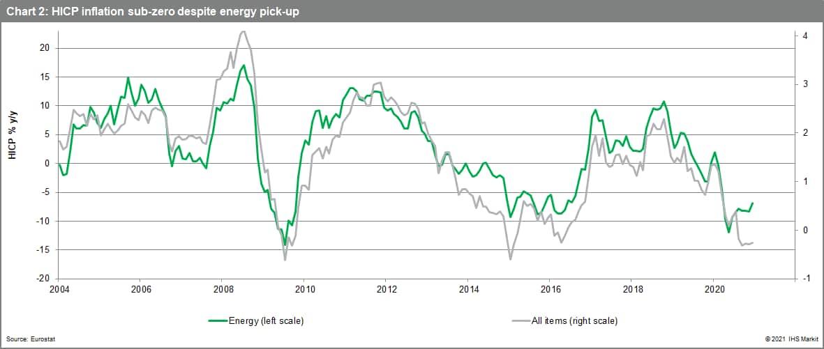 HICP data pressure from energy