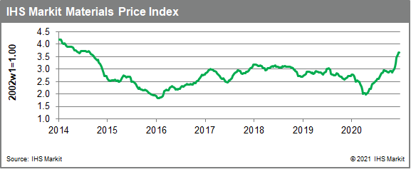 MPI commodity prices Materials Price Index