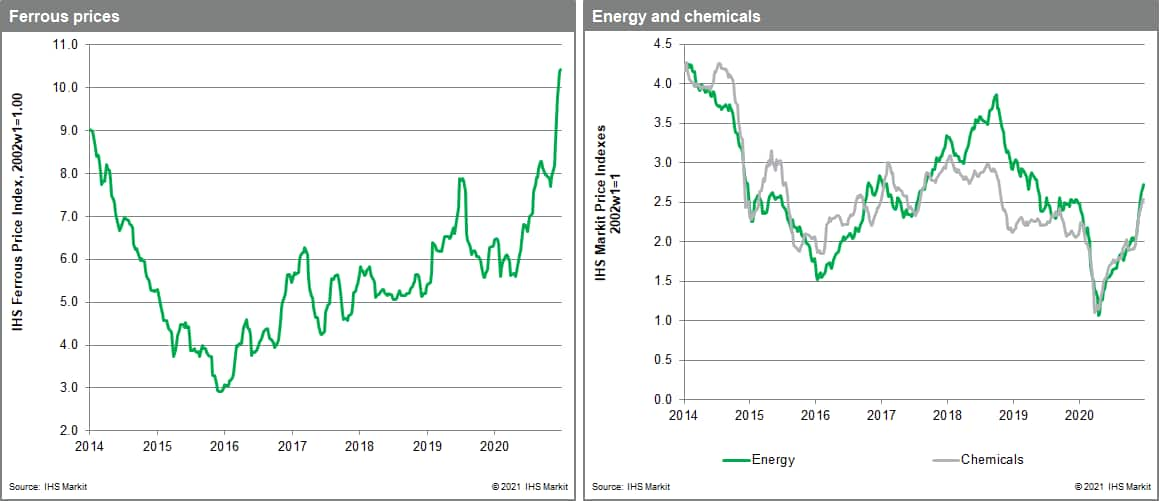 MPI chemical prices ferrous metals prices