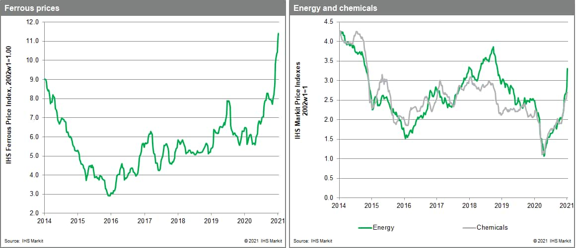 Chemical and ferrous metal commodity prices