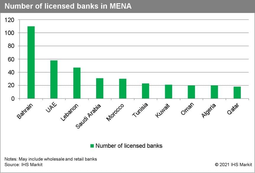 MENA bank consolidation