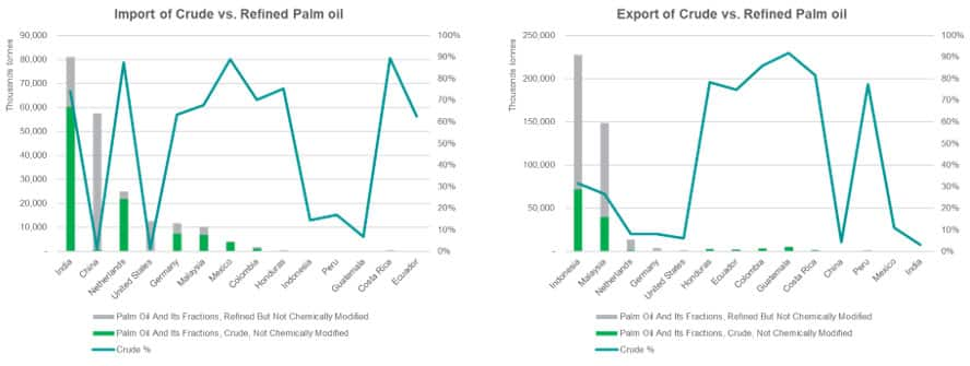 Crude and Refined Trade in Europe