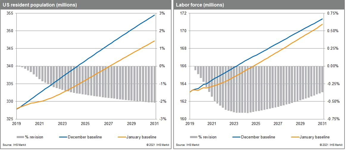 demographic impacts of lower population and labor force projections