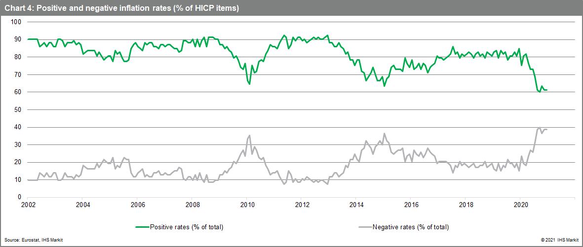 positive inflation negative inflation eurozone
