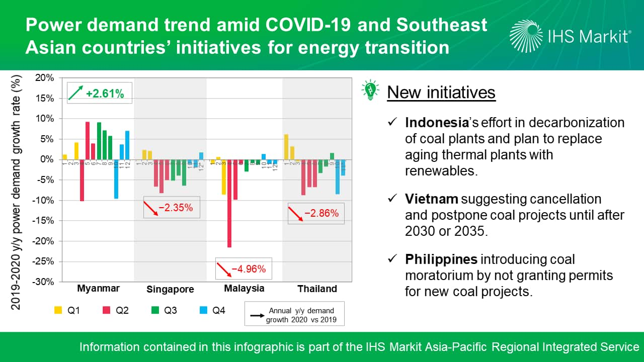 Power demand amid COVID-19 and Southeast Asian countries' initiatives for energy transition