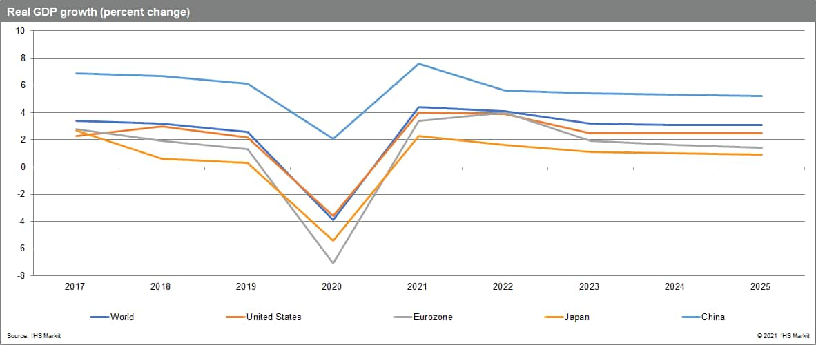 Real GDP growth for 2021 economic forecast
