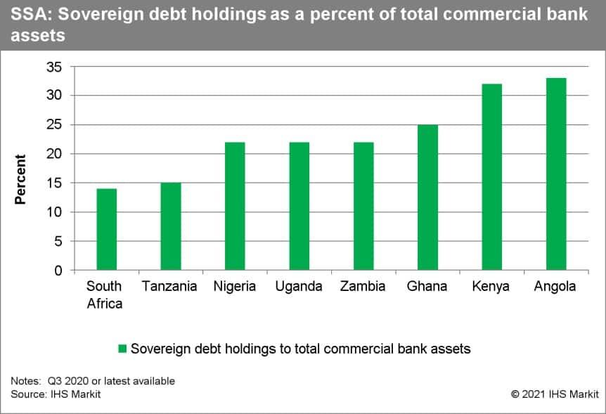 Rising sovereign debt in sub saharan africa