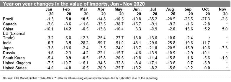 Year-on-year changes in the value of imports