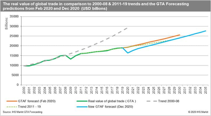 The Real Value of Global Trade