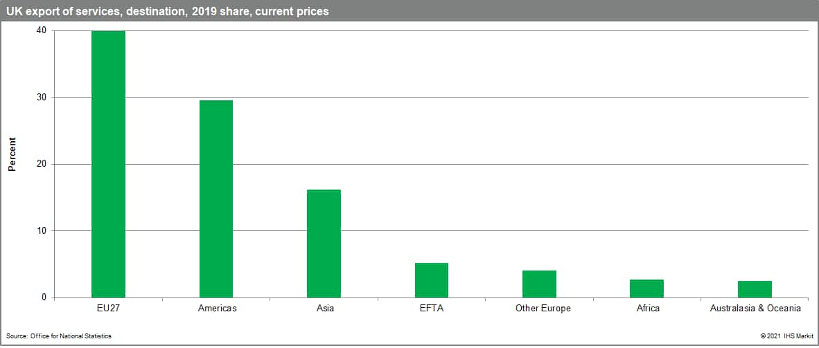 UK export of services, destination, 2019 share, current prices