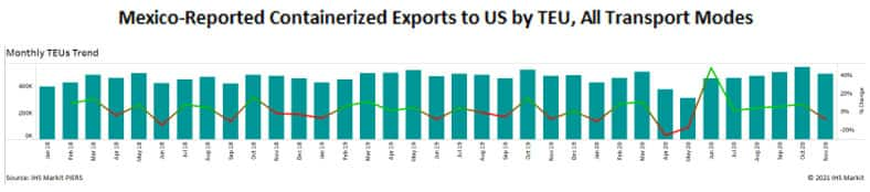 Mexico Reported Containerized Exports to the US by TEU