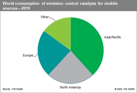 emission catalysts