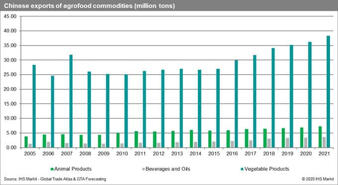 Chinese Exports of Agrofood Commodities