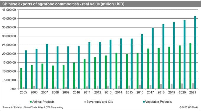 Chinese Exports of Agrofood Commodities Real Value