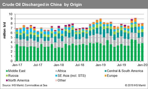 Crude Oil Discharged in China