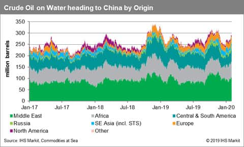 Crude Oil on Water Heading to China