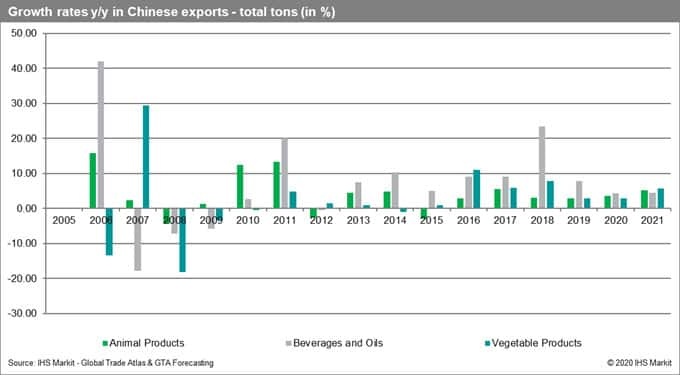 Growth Rates Chinese Exports