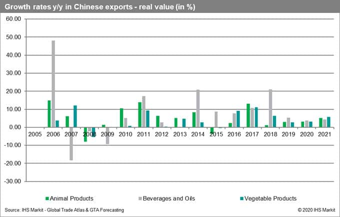 Growth Rates Chinese Exports Real Value