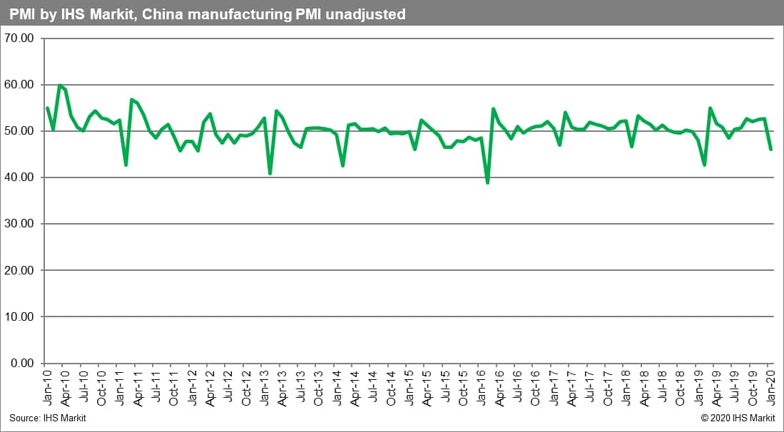 China manufacturing PMI unadjusted