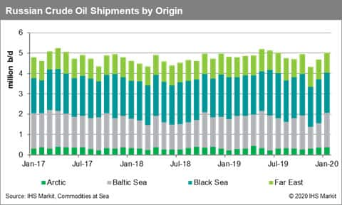 Russian Crude Oil Shipments by Origin