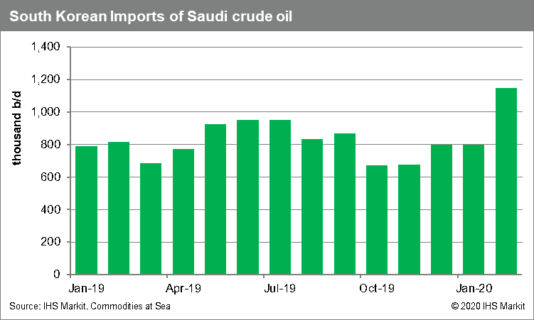Imports of Saudi crude oil