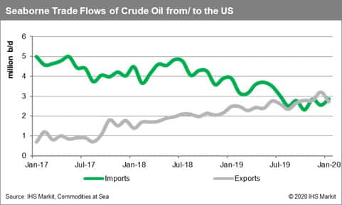 Seaborne Trade Flows of Crude Oil from the US