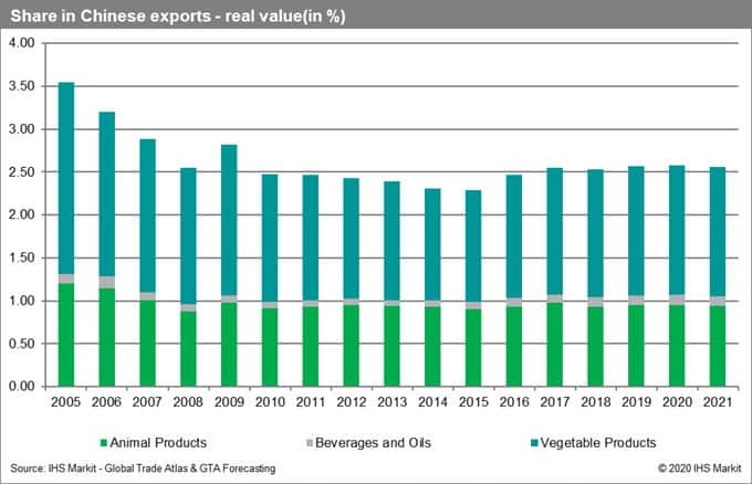Share in Chinese Exports Real Value