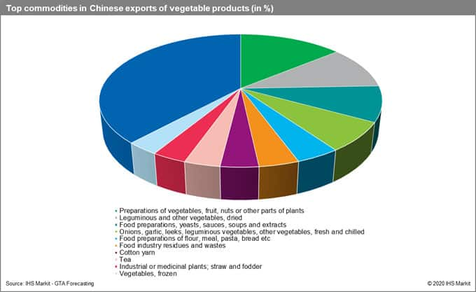 Top Commodities in Chinese Exports Vegetables