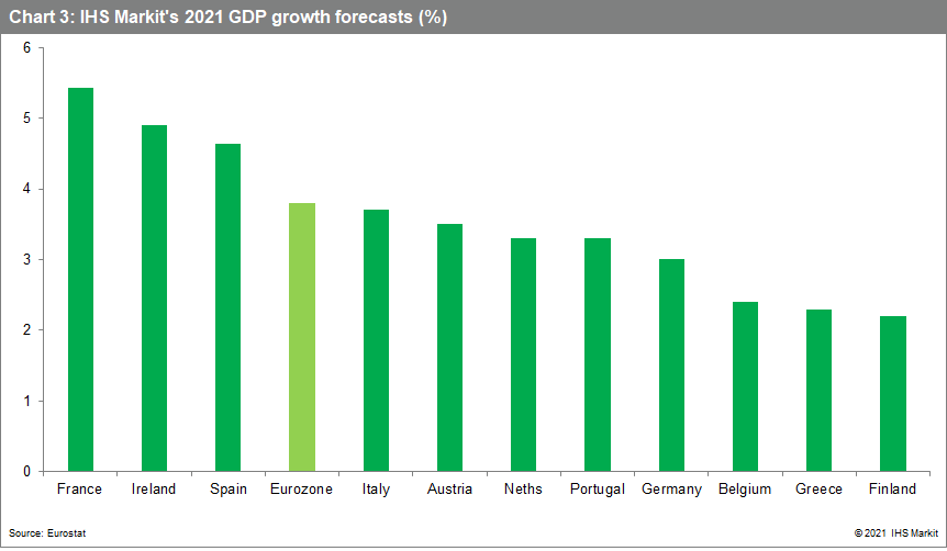 IHS Markit's 2021 GDP growth forecasts (%) Eurozone