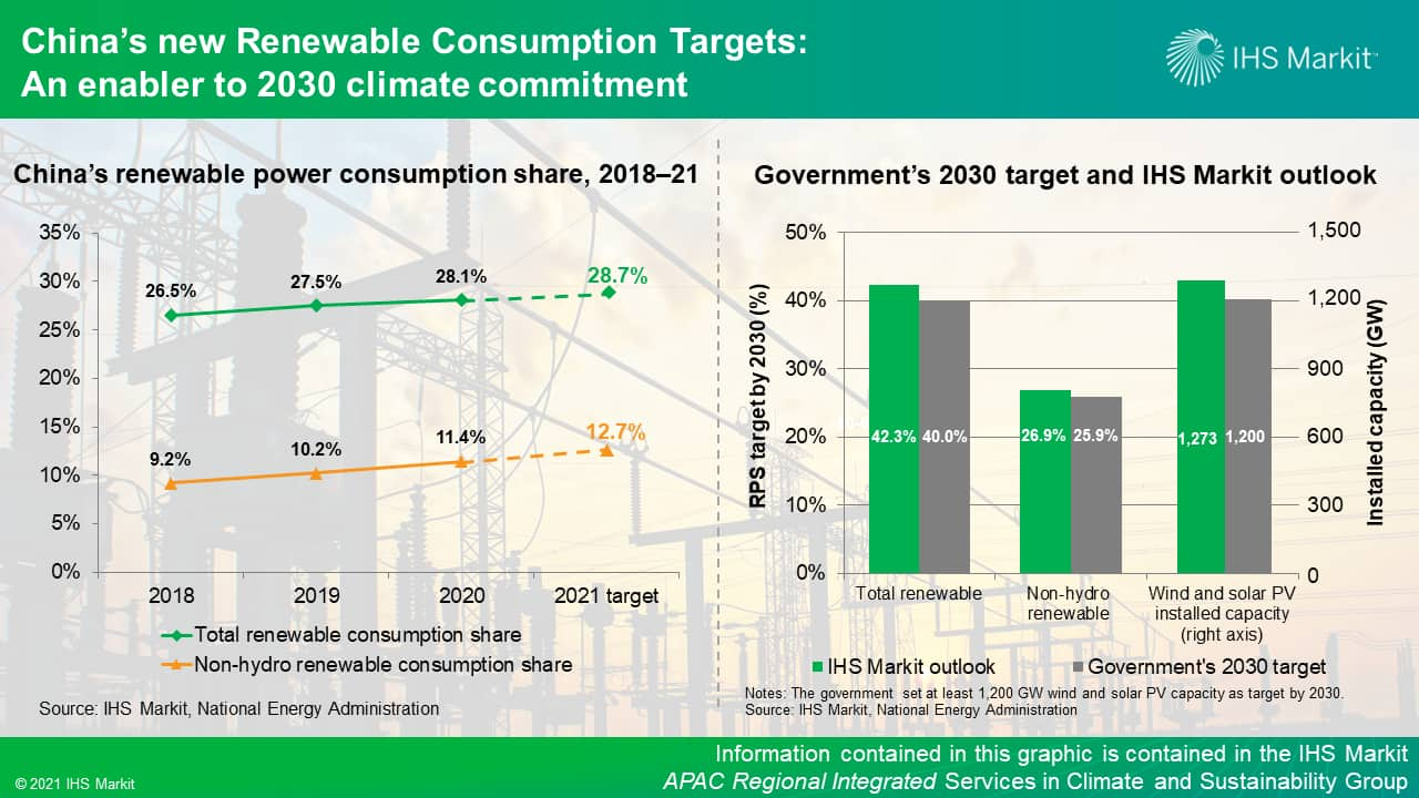 China new Renewable Consumption Targets - An enabler to 2030 climate commitment
