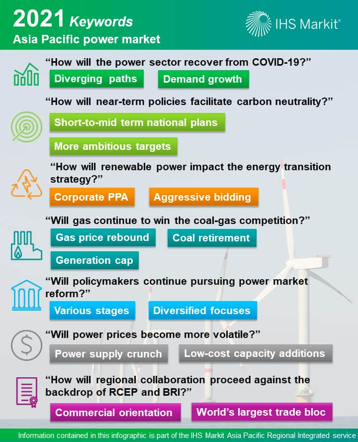 7 big questions facing the Asia Pacific power markets