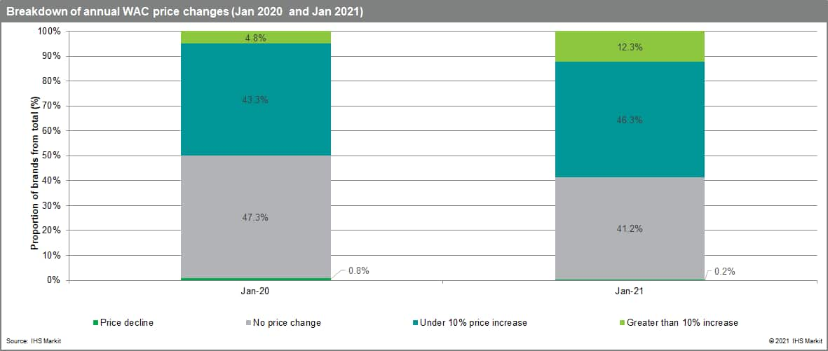Breakdown of annual WAC price changes 2020 and 2021