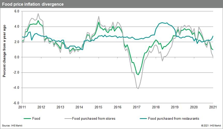 Canada economic forecast food price inflation divergence