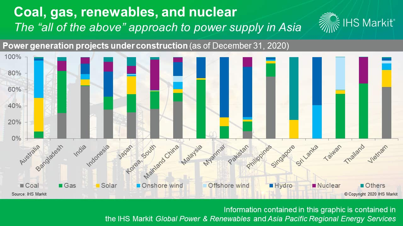 Coal, gas, renewables, and nuclear - the all of the above approach to power supply in Asia