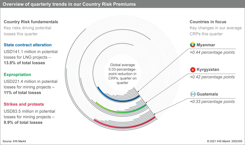 Country Risk Premium Score results Q1 2021