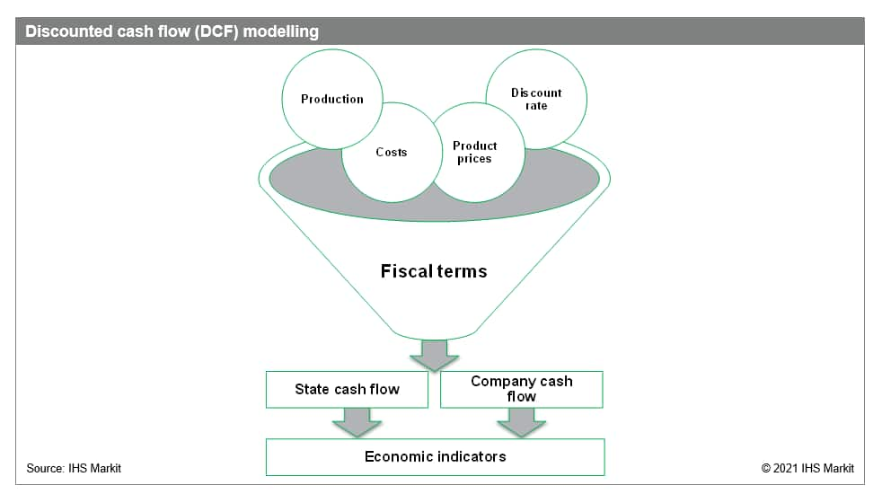 Discounted cash flow modelling