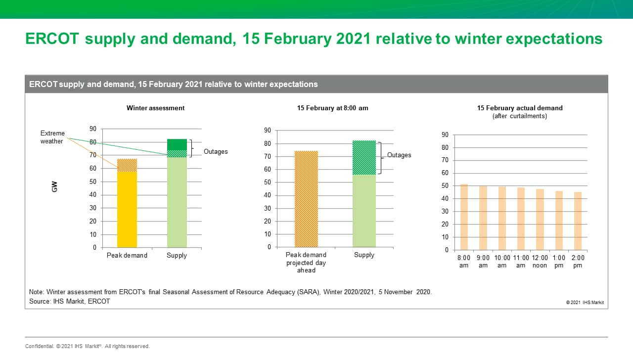 ERCOT supply and demand, 15 February 2021 relative to winter expectations