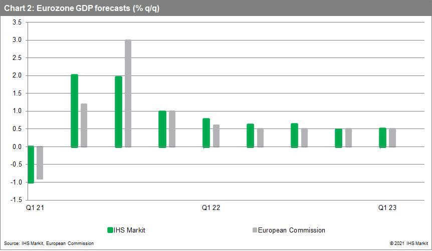 Eurozone GDP forecasts (% q/q) 2021