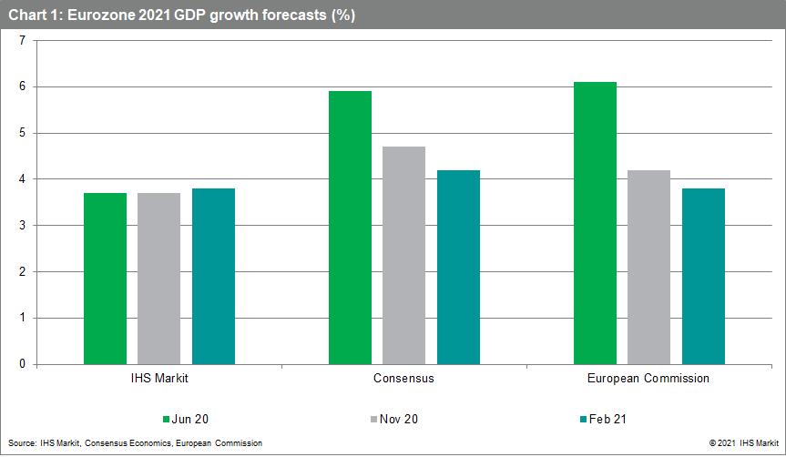 Eurozone 2021 GDP growth forecasts (%)