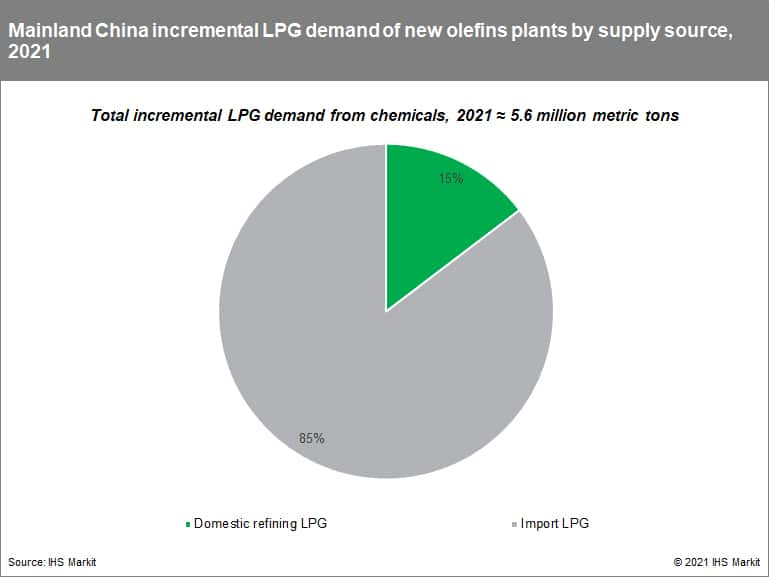 Mainland China incremental LPG demand of new olefins plants by supply source, 2021