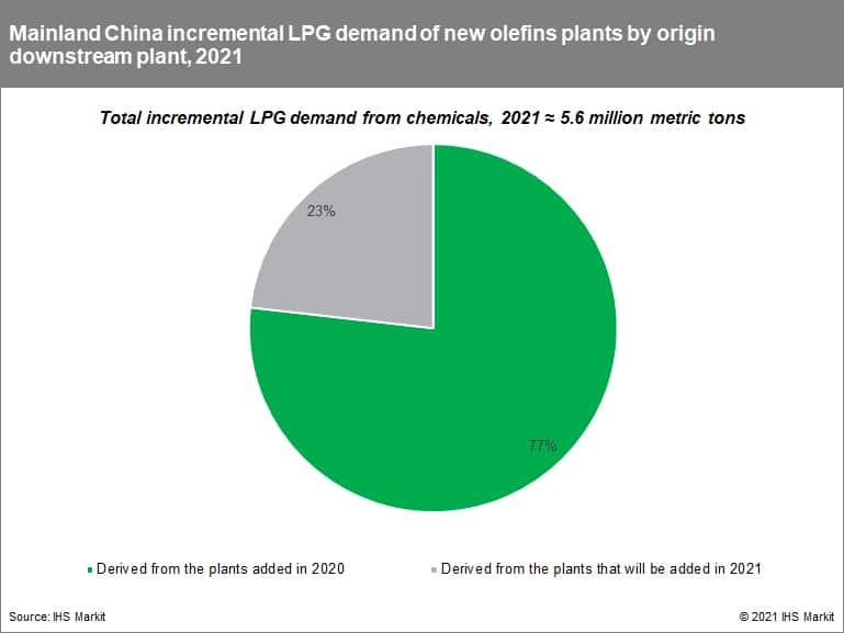 Mainland China incremental LPG demand of new olefins plants by origin downstream plant, 2021