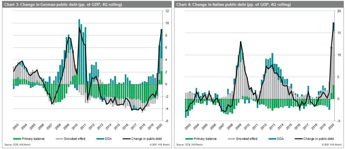 Change in german public debt and Italian public debt