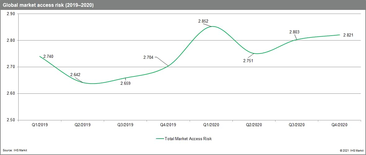 Q1 healthcare sector forecast and market access risks