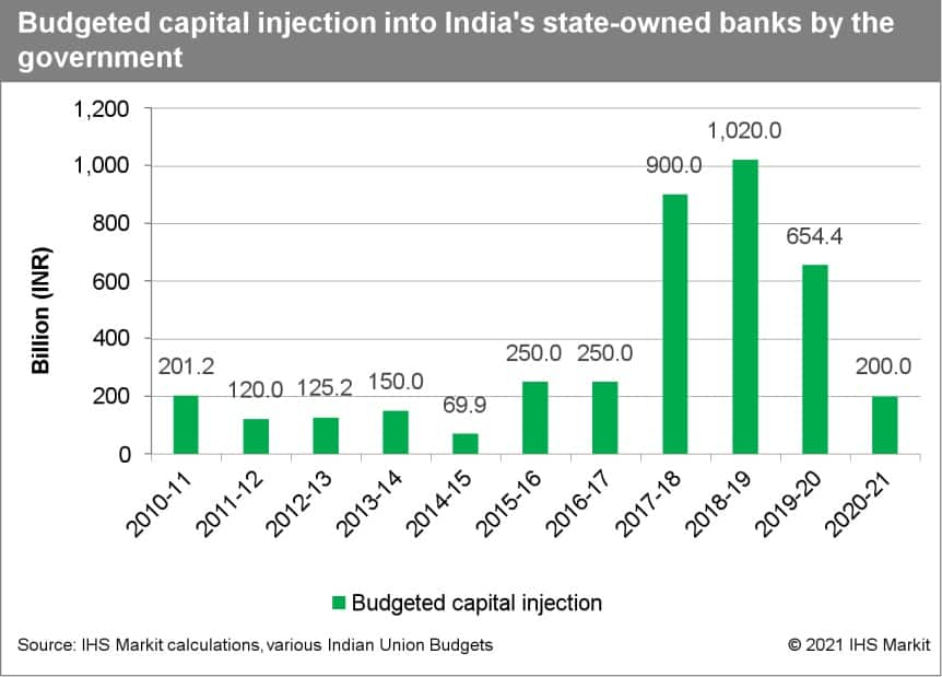 India's state budget capital injections