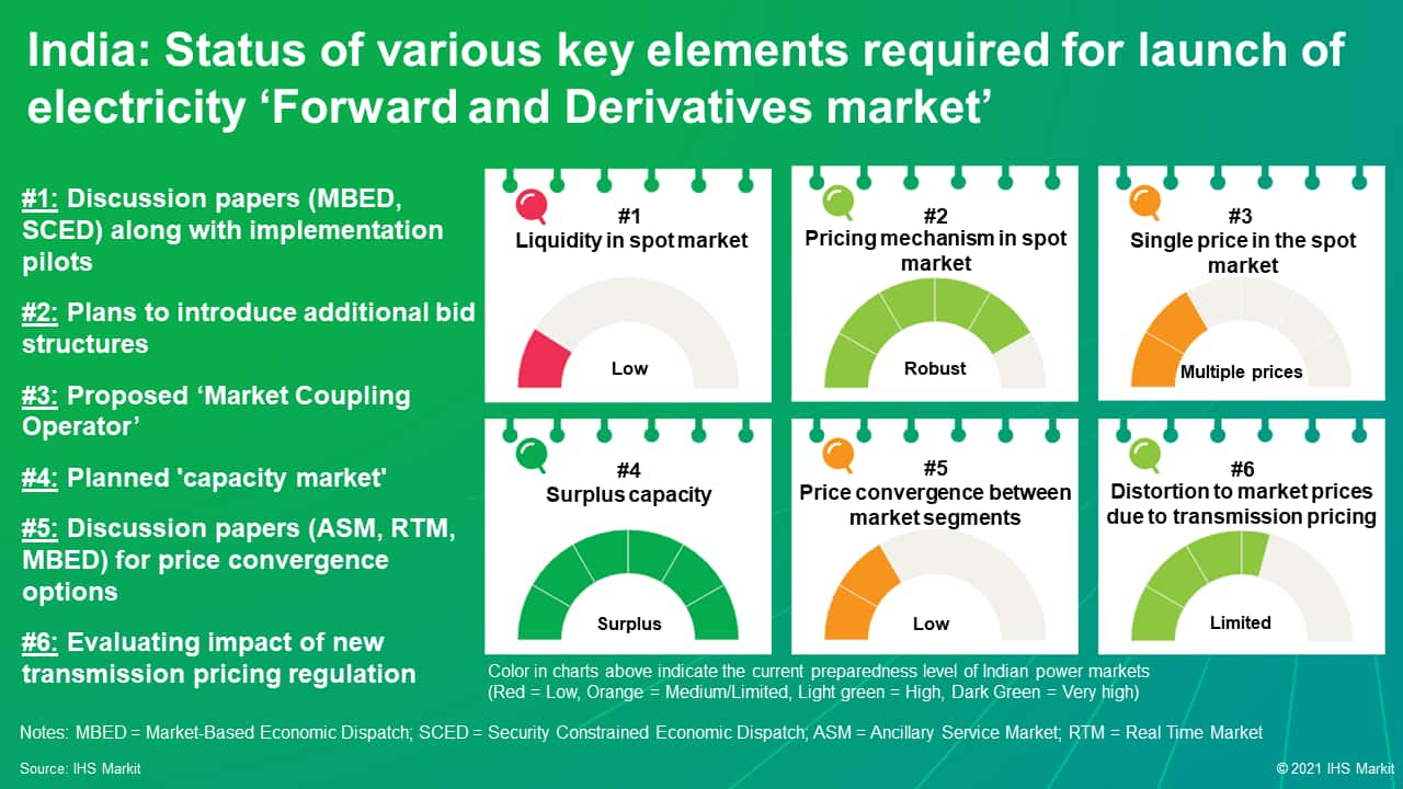 India: Status of various key elements required for launch of electricity Forward and Derivatives market