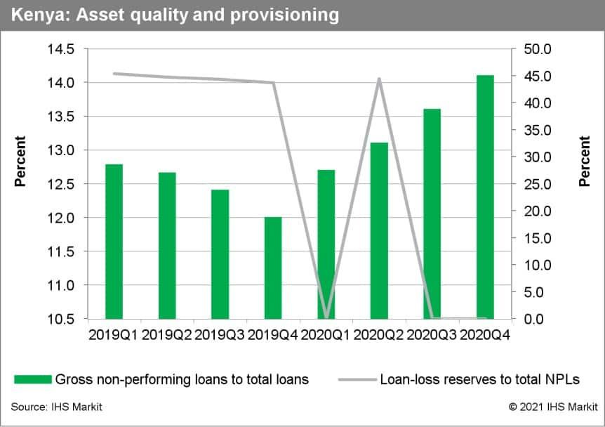 Kenya suffering deceleration in lending growth