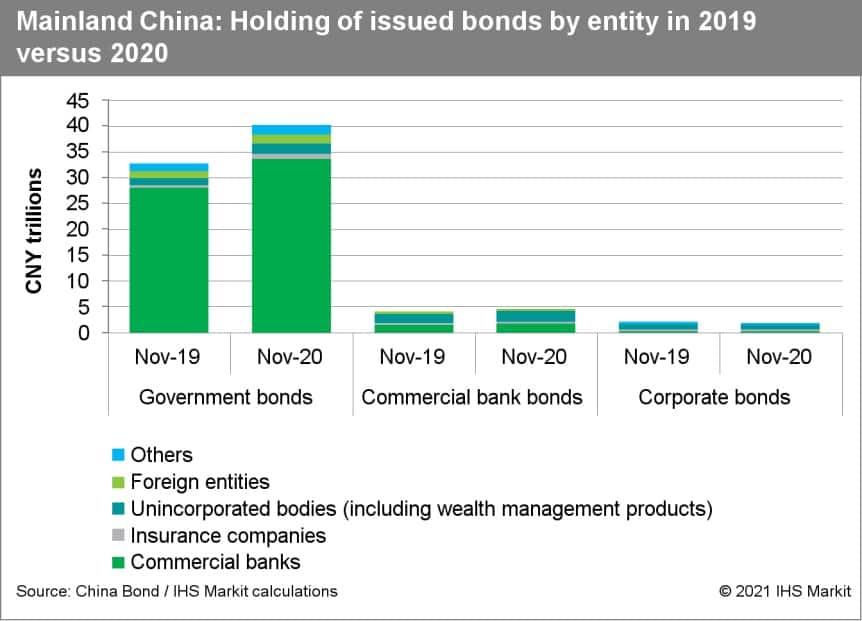 Mainland China bank defaults
