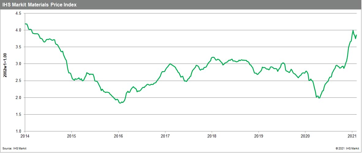 Materials Price Index (MPI) commodity prices on the rise again
