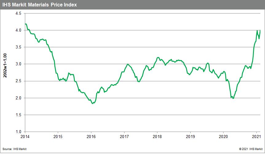 Commodity price MPI Feb 2021 prices up