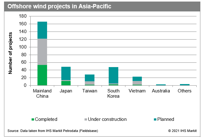 Offshore wind projects in Asia Pacific
